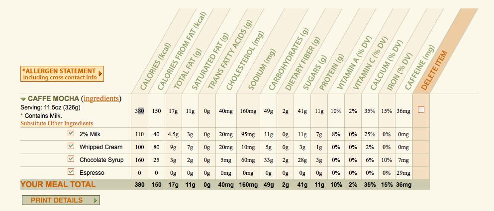 Starbucks calories chart the most calorific christmas drinks on